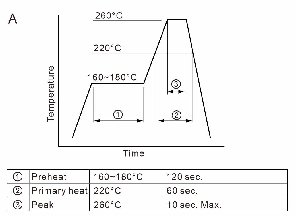 Reflow-Temperatuer-Profile-A