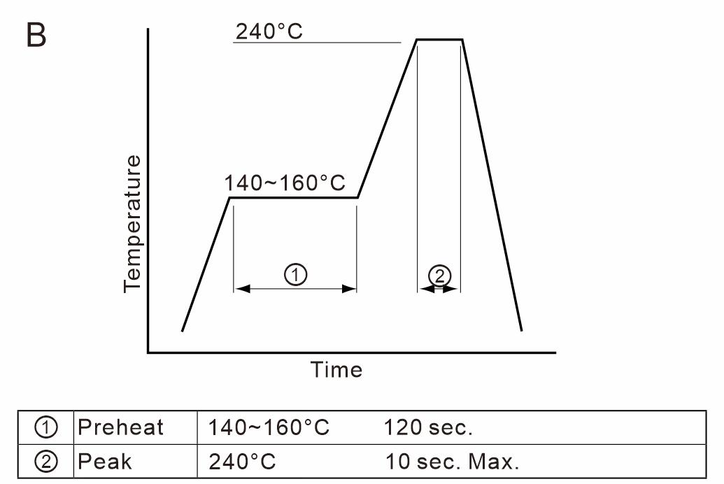 Reflow-Temperatuer-Profile-B